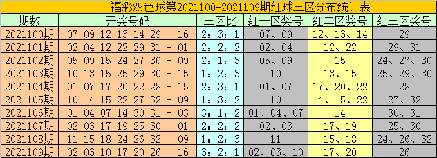 110期耀阳双色球预测奖号:红一区号码判断