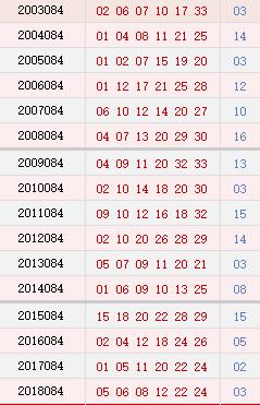 双色球084期历史同期号码汇总