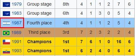 有没有马拉多纳,这美洲杯成绩可大不一样