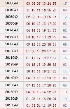 双色球049期历史同期号码汇总