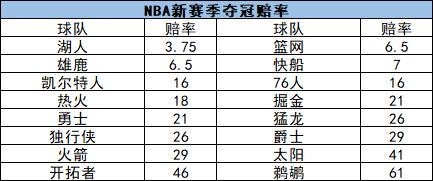 NBA新赛季指南:恢复主客场 夺冠赔率湖人领先