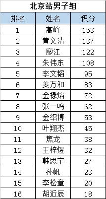 中国滑板精英赛选手积分榜:高峰罗彩清领衔各组