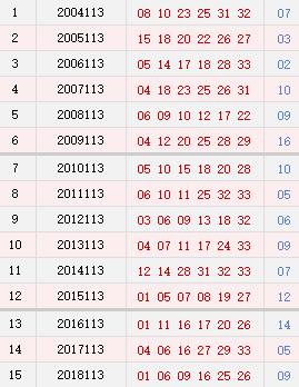 双色球113期历史同期号码汇总