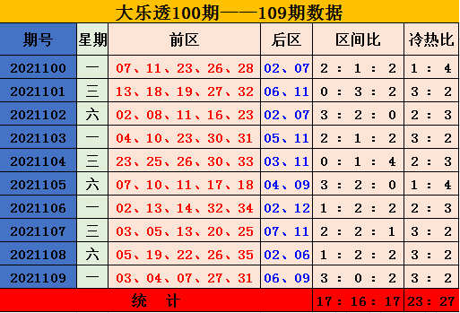 110期张琪大乐透预测奖号:单注参考