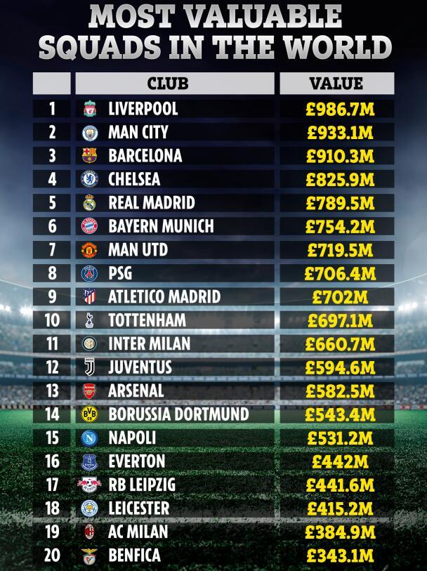 阵容价值榜前20:巴萨第3曼联第7 这队阵容最值钱