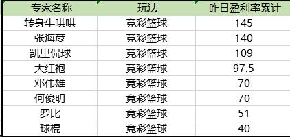 今日篮彩盈利榜单