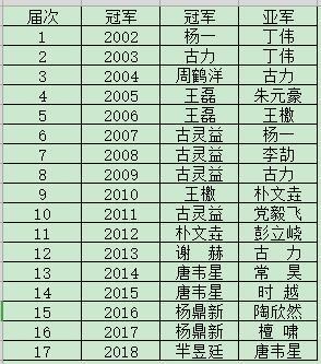 历届西南棋王赛冠亚军