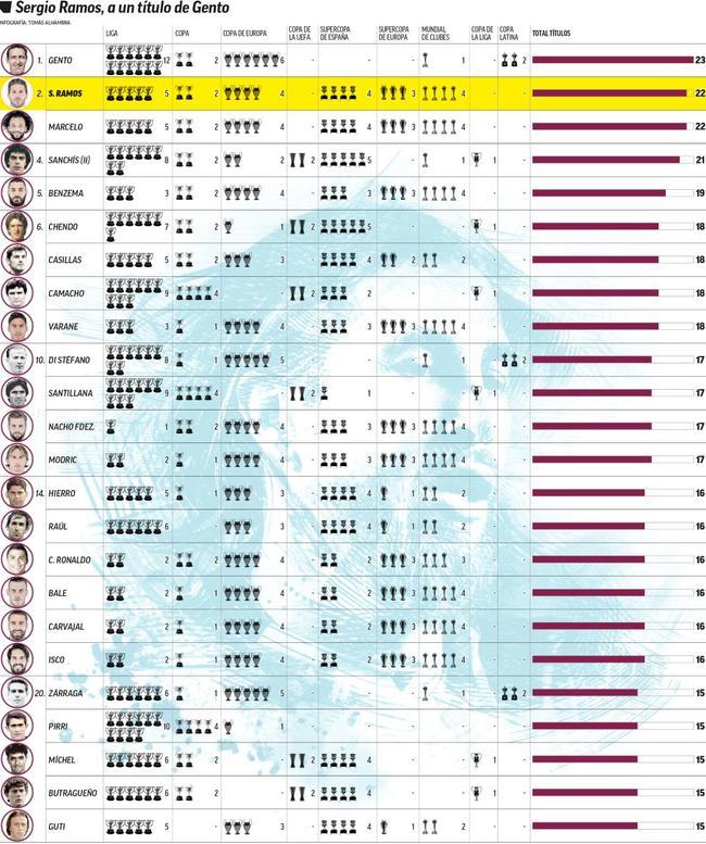 皇马队史冠军榜:拉莫斯22冠队史第二 第一是他