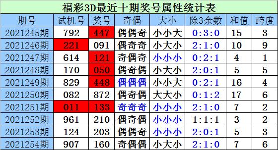 255期财迷福彩3D预测奖号:定位直选