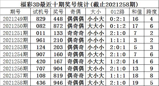 259期甜瓜福彩3D预测奖号:三胆参考