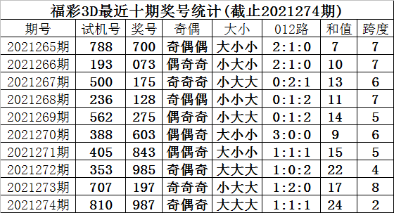 275期甜瓜福彩3D预测奖号:三胆推荐