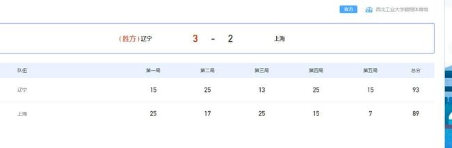 【博狗体育】全运女排辽宁3-2逆袭上海夺第5胜 两队携手进4强
