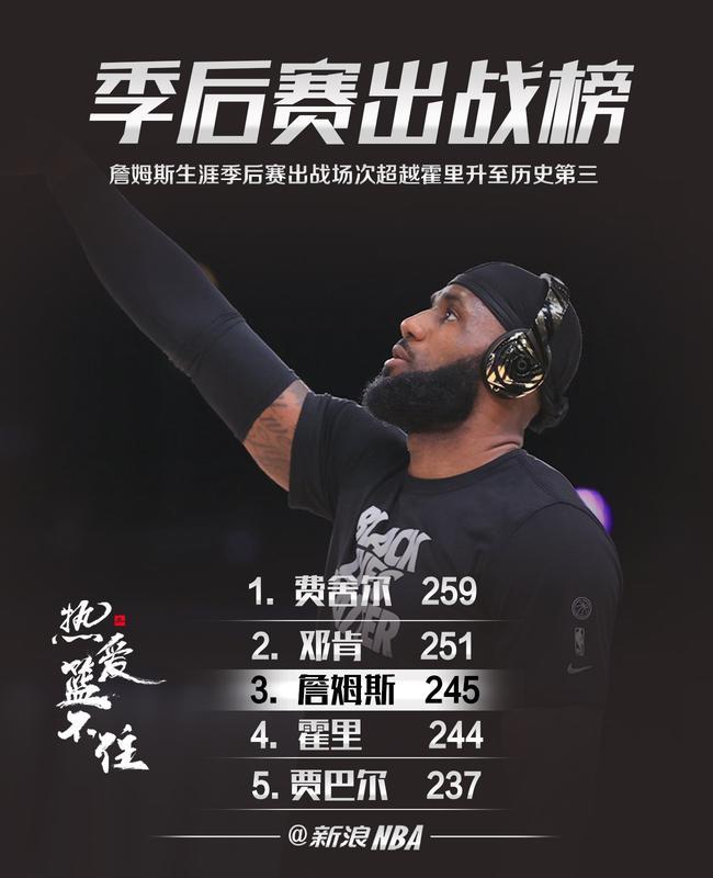 詹姆斯升至NBA季后赛出战榜第3本季有望第一