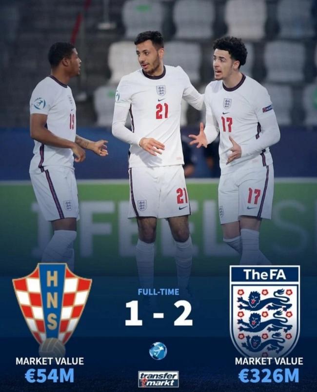 英格兰U21造耻辱!身价超3亿欧 却小组垫底出局