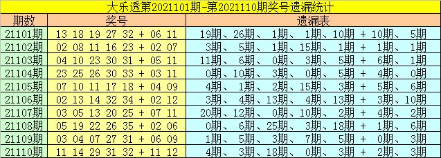111期财姐大乐透预测奖号:小复式推荐