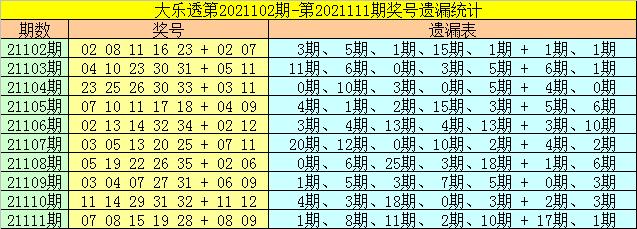 112期财姐大乐透预测奖号:前区胆码推荐