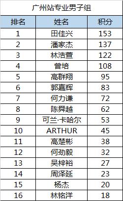 中国滑板精英赛广州站积分:田佳兴林思乔居榜首