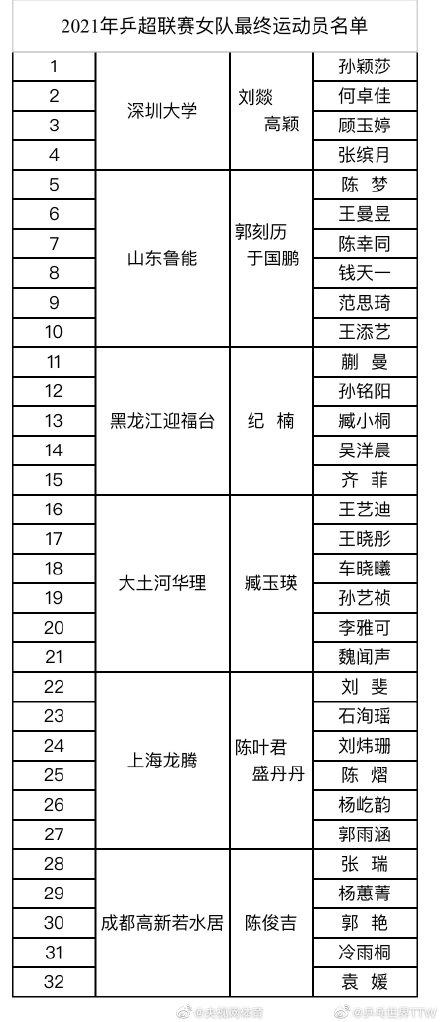 【博狗扑克】遗憾!刘诗雯退出本赛季乒超联赛
