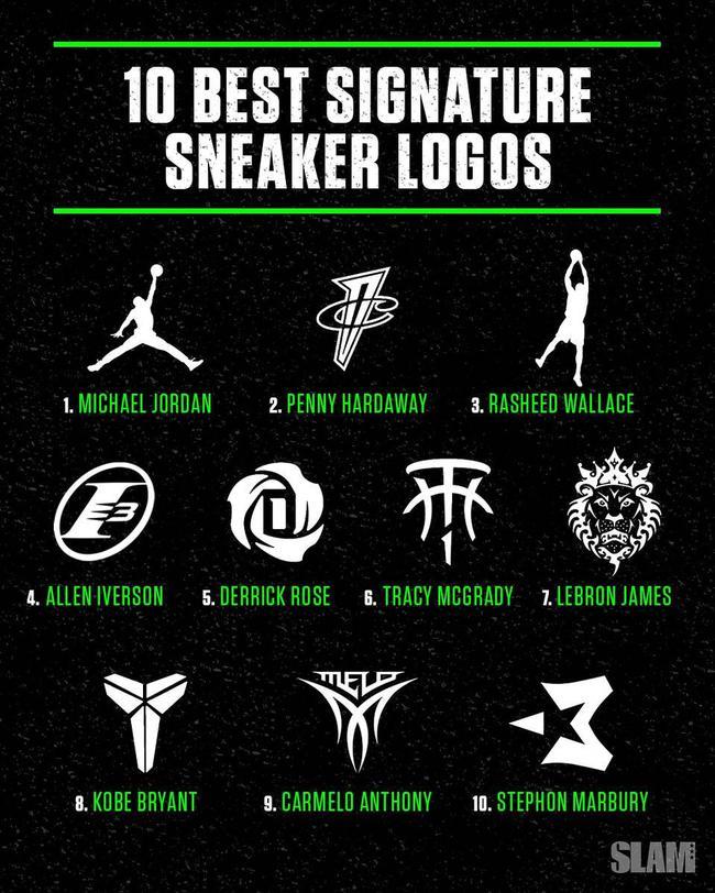 美媒評NBA十佳個人logo 前3你可能只認識Jordan