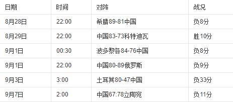 2010年世锦赛中国队赛果