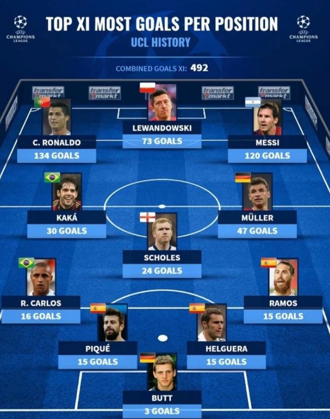欧冠中,各位置进球最多球员阵