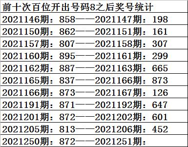 251期祥子福彩3D预测奖号:百十个位012路分析