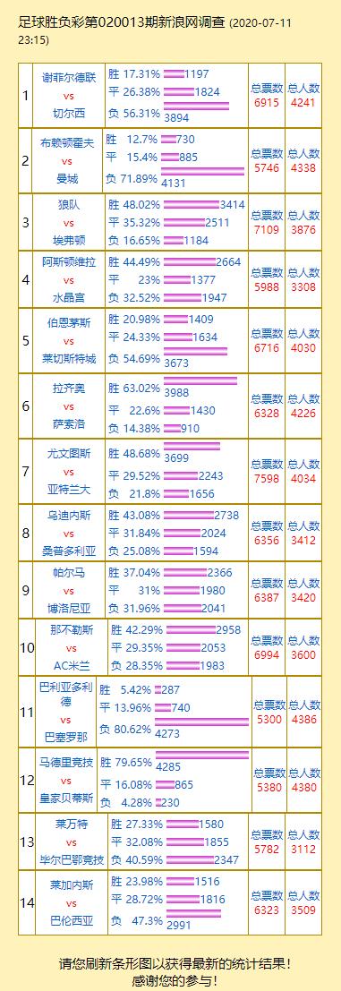 投票调查:巴萨支持率80.6% 尤文vs亚特兰大成票王