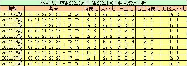 109期玉苍大乐透预测奖号:小复式推荐