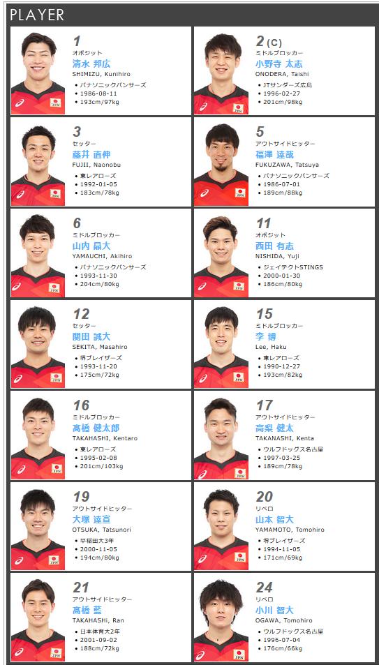 日本男排公布14人名单 将与中国男排连打两场比赛