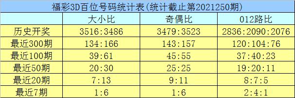 251期龙九福彩3D预测奖号:定位杀两码推荐