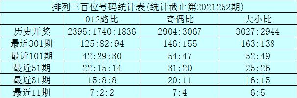 253期龙九排列三预测奖号:组六6码推荐