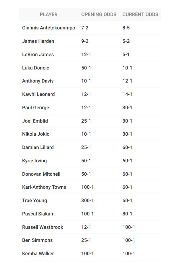 2019/20赛季NBA常规赛MVP赔率