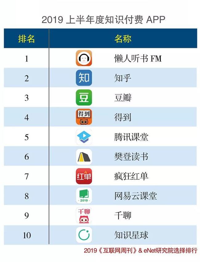 """""""疯狂红单""""荣登《互联网周刊》上半年度知识付费APP榜单"""