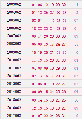 <strong><a class='n-seo'  href='http://www.aicai.com/fcssq/'>双色球</a></strong>062期历史同期号码汇总