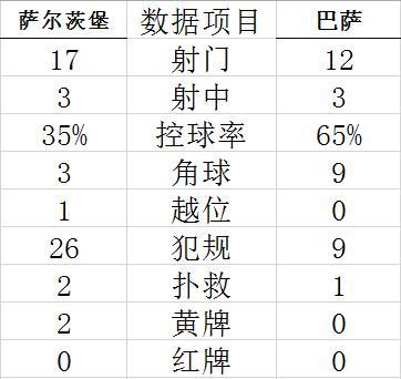 【博狗体育】热身-布雷斯韦特幸运扳平 巴萨90分钟惨遭绝杀1-2