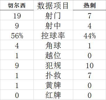 【博狗体育】热身-齐耶赫双响 双边锋救主 切尔西2-2憾平热刺