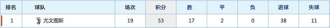 尤文本赛季至今共有38粒联赛进球