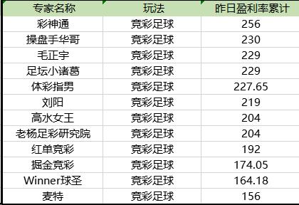 竞彩盈利榜单