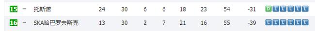17-18赛季两支升班马双双降级