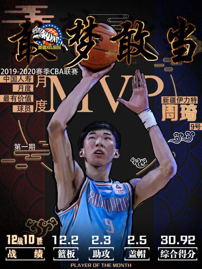 周琦当选月度MVP