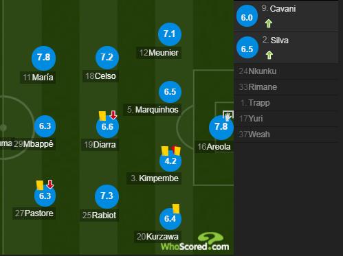 巴黎圣日耳曼球员评分