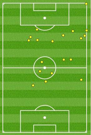 梅西上半场只有19次触球