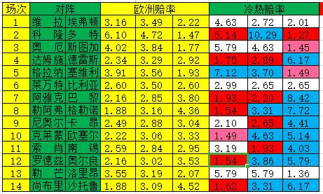 [新浪彩票]足彩19110期冷热指数:斯图加特实力制胜