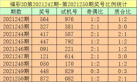 251期杨光福彩3D预测奖号:百十个位分析