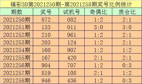 259期杨光福彩3D预测奖号:直选类型关注