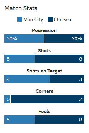 半场4-0领先的曼城在数据上并不占优