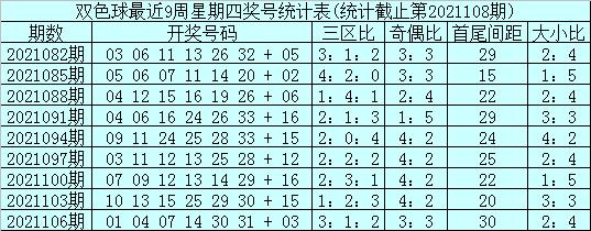 109期石浩双色球预测奖号:三区比分析