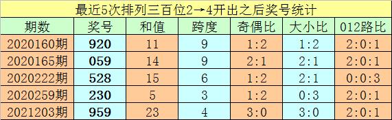251期亦枫排列三预测奖号:金胆推荐