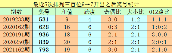 259期亦枫排列三预测奖号:定位杀两码