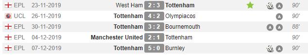 最近5场比赛2球5助攻